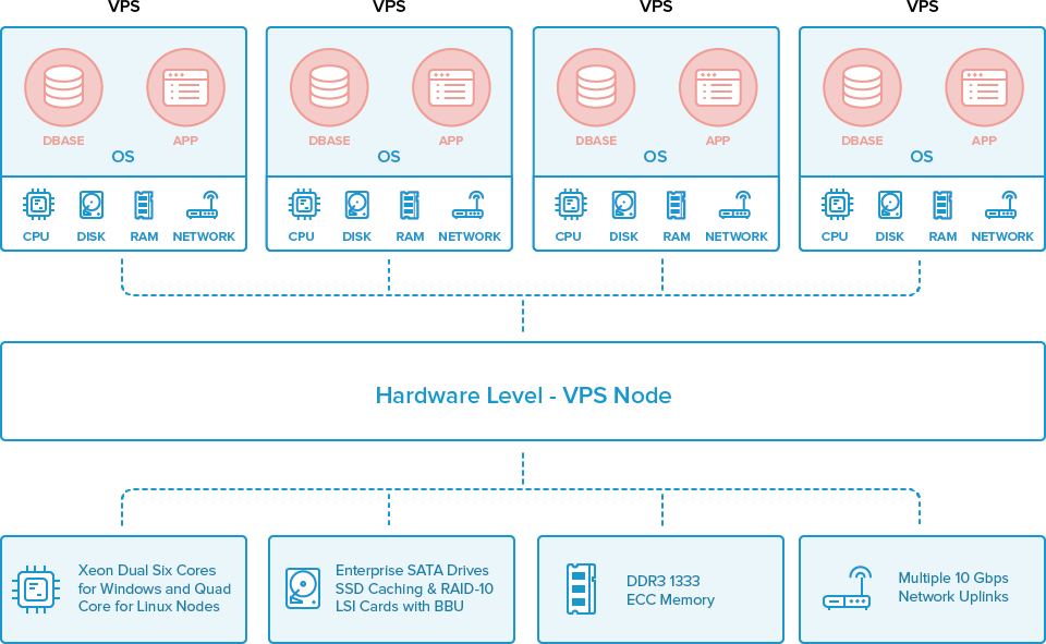 VPS Graphic